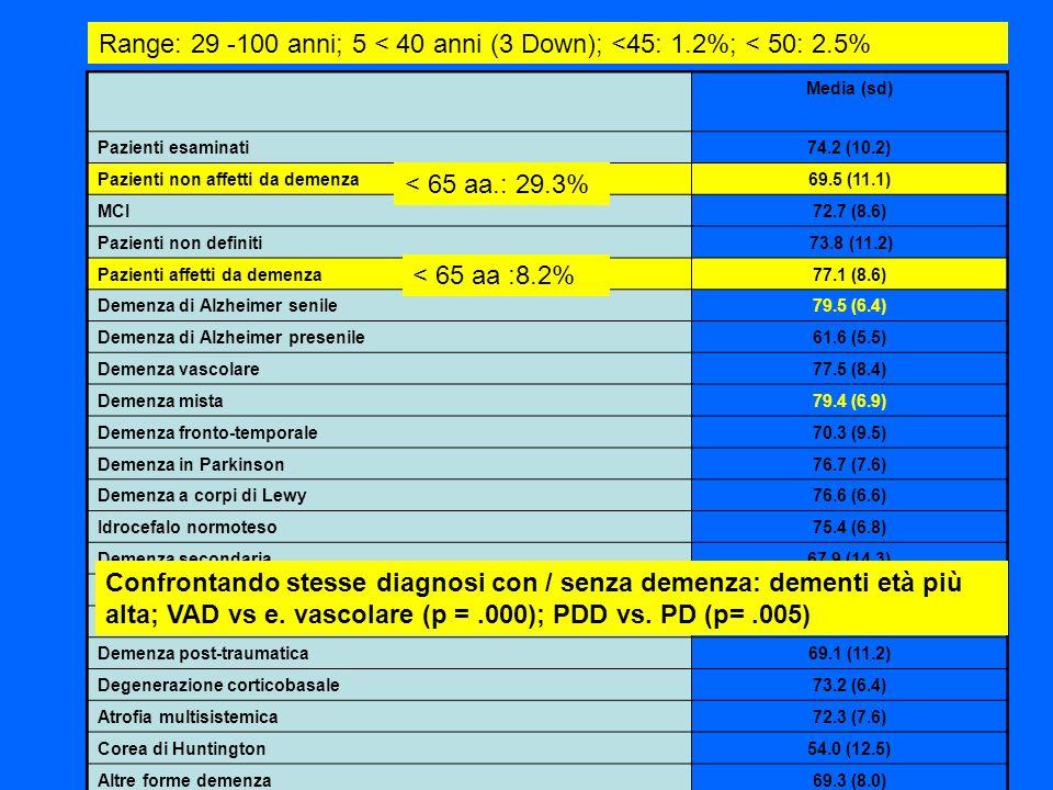 Media (sd) Pazienti esaminati74.2 (10.2) Pazienti non affetti da demenza69.5 (11.1) MCI72.7 (8.6) Pazienti non definiti 73.8 (11.2) Pazienti affetti d