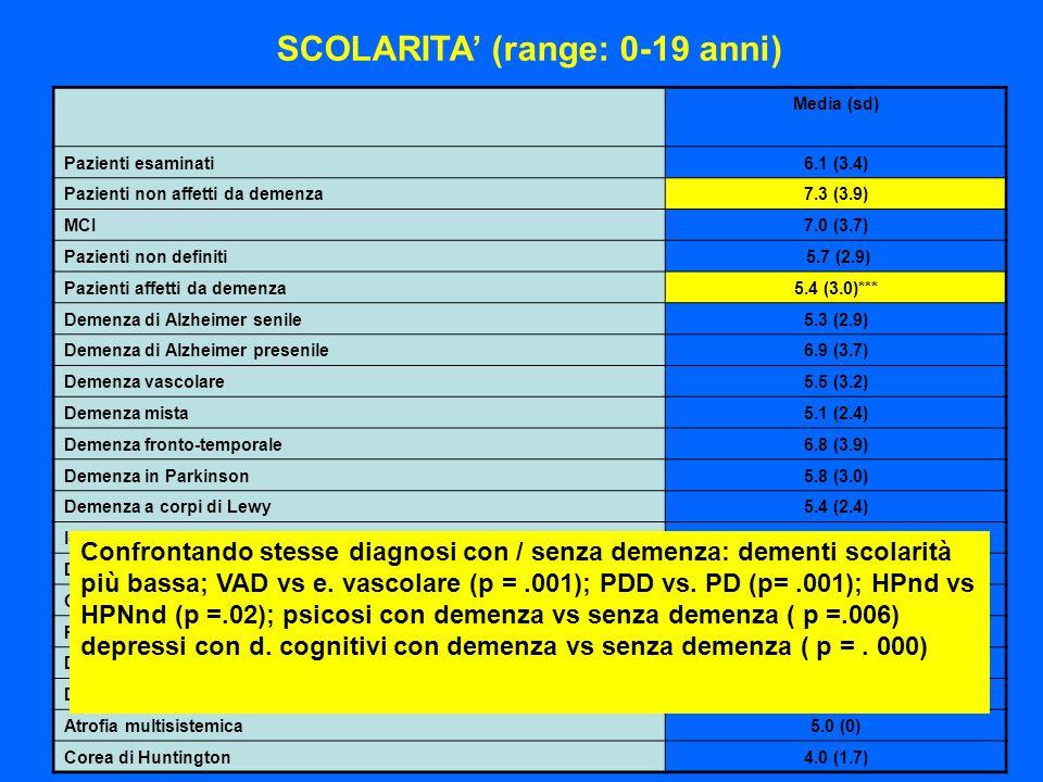 Media (sd) Pazienti esaminati6.1 (3.4) Pazienti non affetti da demenza7.3 (3.9) MCI7.0 (3.7) Pazienti non definiti 5.7 (2.9) Pazienti affetti da demen