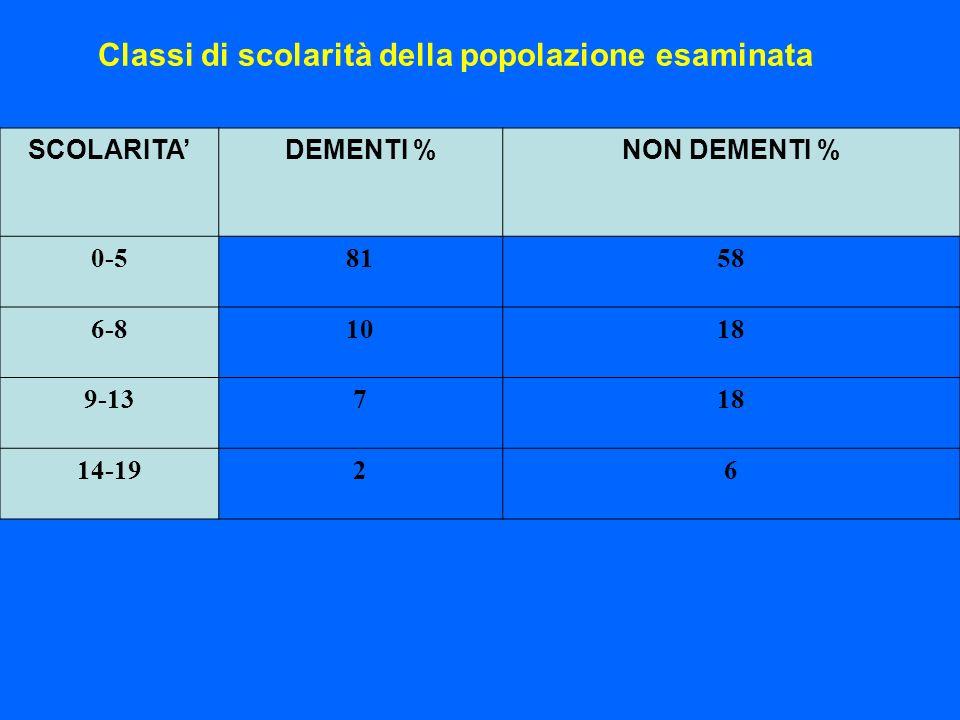 Classi di scolarità della popolazione esaminata SCOLARITADEMENTI %NON DEMENTI % 0-58158 6-81018 9-13718 14-1926