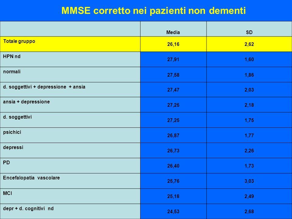 MMSE corretto nei pazienti non dementi MediaSD Totale gruppo 26,162,62 HPN nd 27,911,60 normali 27,581,86 d. soggettivi + depressione + ansia 27,472,0