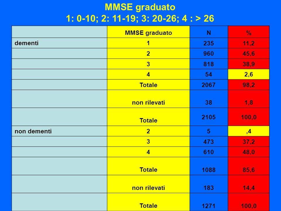 MMSE graduato 1: 0-10; 2: 11-19; 3: 20-26; 4 : > 26 MMSE graduatoN% dementi1 23511,2 2 96045,6 3 81838,9 4 542,6 Totale 206798,2 non rilevati 381,8 To
