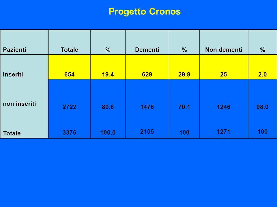 Progetto Cronos PazientiTotale% Dementi%Non dementi% inseriti non inseriti Totale 65419,4 629 29.9 252.0 272280,6 1476 70.1 124698.0 3376100,0 2105 10