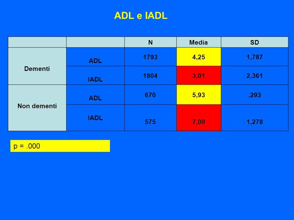 ADL e IADL NMedia SD Dementi ADL 17934,251,787 IADL 18043,012,361 Non dementi ADL 6705,93,293 IADL 5757,001,278 p =.000