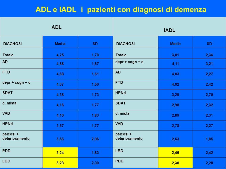 ADL e IADL i pazienti con diagnosi di demenza ADL IADL DIAGNOSIMediaSD DIAGNOSIMediaSD Totale 4,251,78 Totale 3,012,36 AD 4,881,67 depr + cogn + d 4,1