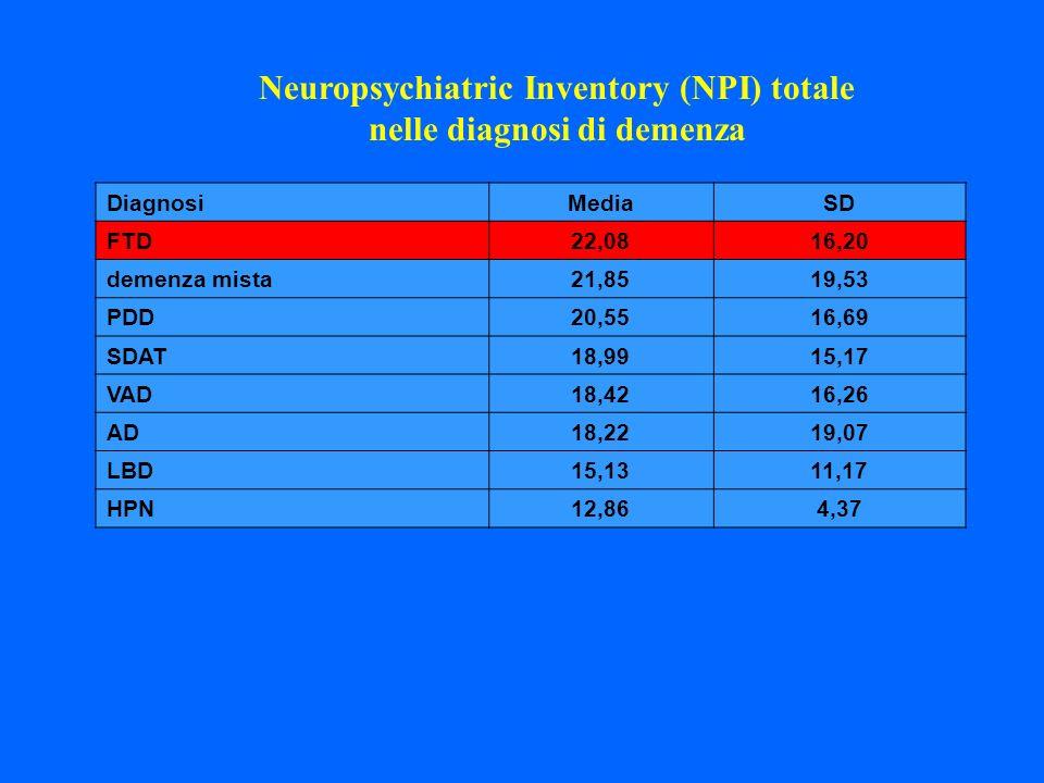 DiagnosiMediaSD FTD22,0816,20 demenza mista21,8519,53 PDD20,5516,69 SDAT18,9915,17 VAD18,4216,26 AD18,2219,07 LBD15,1311,17 HPN12,864,37 Neuropsychiat