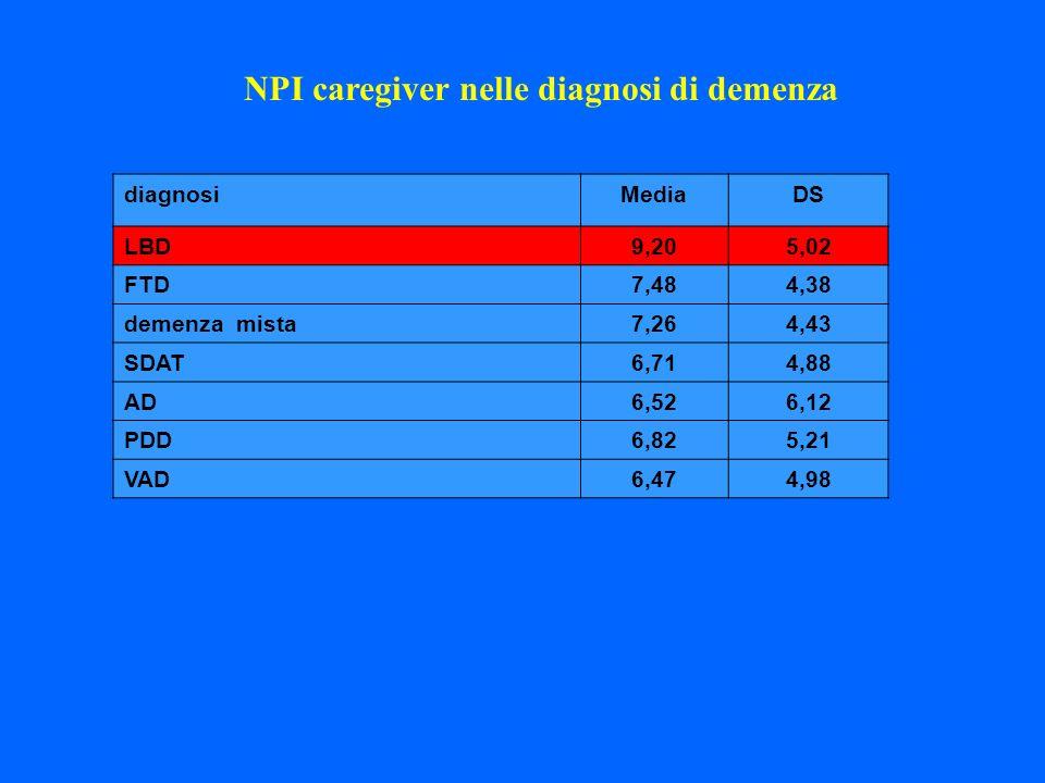 diagnosiMediaDS LBD9,205,02 FTD7,484,38 demenza mista7,264,43 SDAT6,714,88 AD6,526,12 PDD6,825,21 VAD6,474,98 NPI caregiver nelle diagnosi di demenza