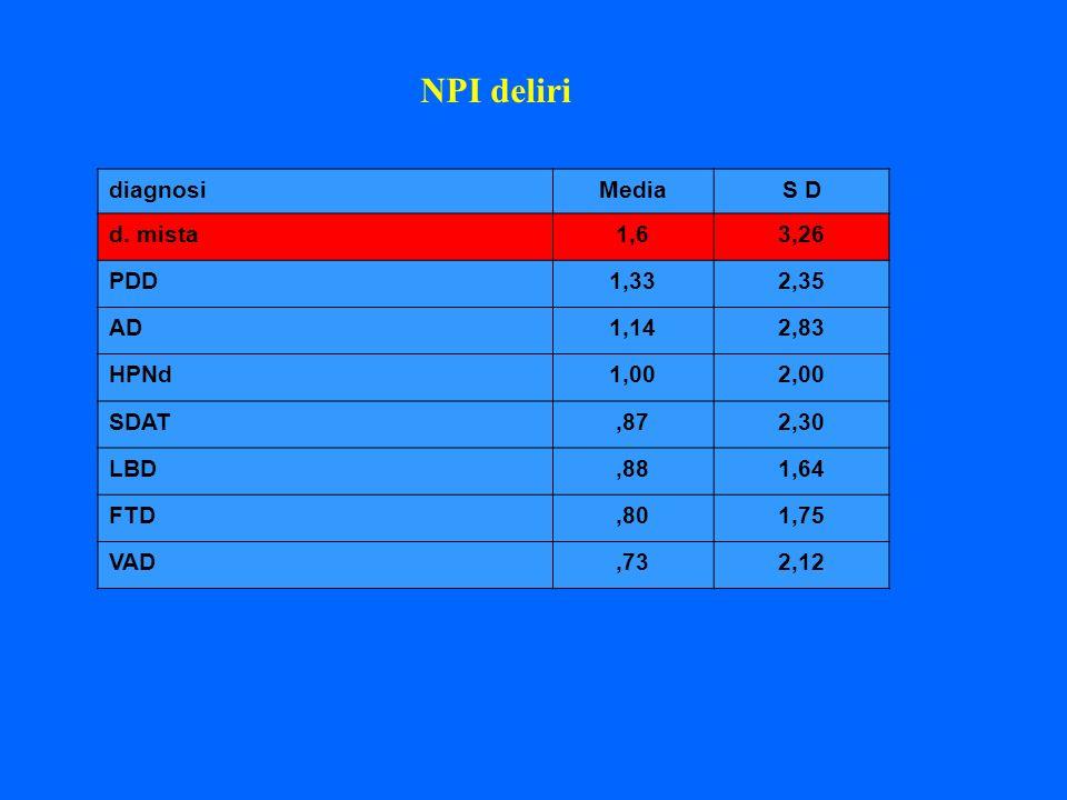 diagnosiMediaS D d. mista1,63,26 PDD1,332,35 AD1,142,83 HPNd1,002,00 SDAT,872,30 LBD,881,64 FTD,801,75 VAD,732,12 NPI deliri