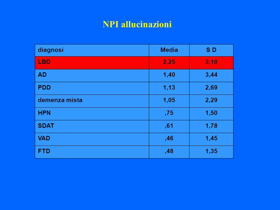 diagnosiMediaS D LBD2,253,10 AD1,403,44 PDD1,132,69 demenza mista1,052,29 HPN,751,50 SDAT,611,78 VAD,461,45 FTD,481,35 NPI allucinazioni