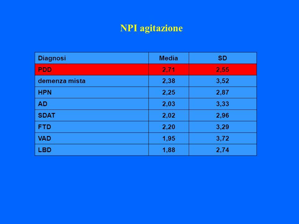 DiagnosiMediaSD PDD2,712,55 demenza mista2,383,52 HPN2,252,87 AD2,033,33 SDAT2,022,96 FTD2,203,29 VAD1,953,72 LBD1,882,74 NPI agitazione