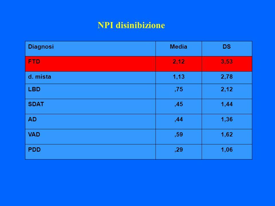 DiagnosiMediaDS FTD2,123,53 d. mista1,132,78 LBD,752,12 SDAT,451,44 AD,441,36 VAD,591,62 PDD,291,06 NPI disinibizione
