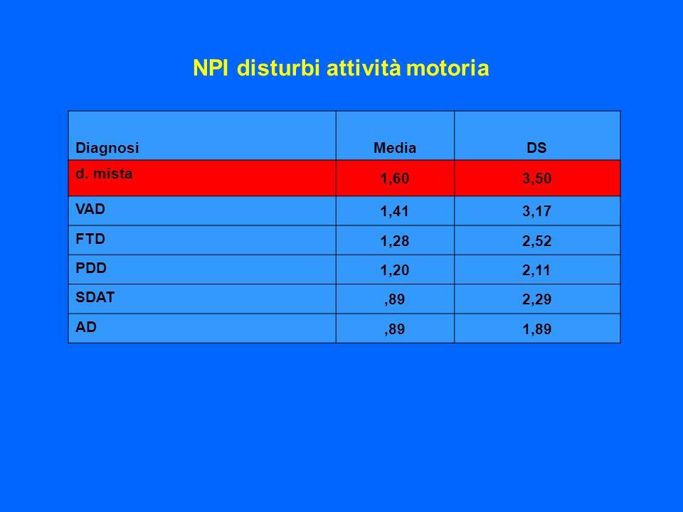 NPI disturbi attività motoria DiagnosiMediaDS d. mista 1,603,50 VAD 1,413,17 FTD 1,282,52 PDD 1,202,11 SDAT,892,29 AD,891,89