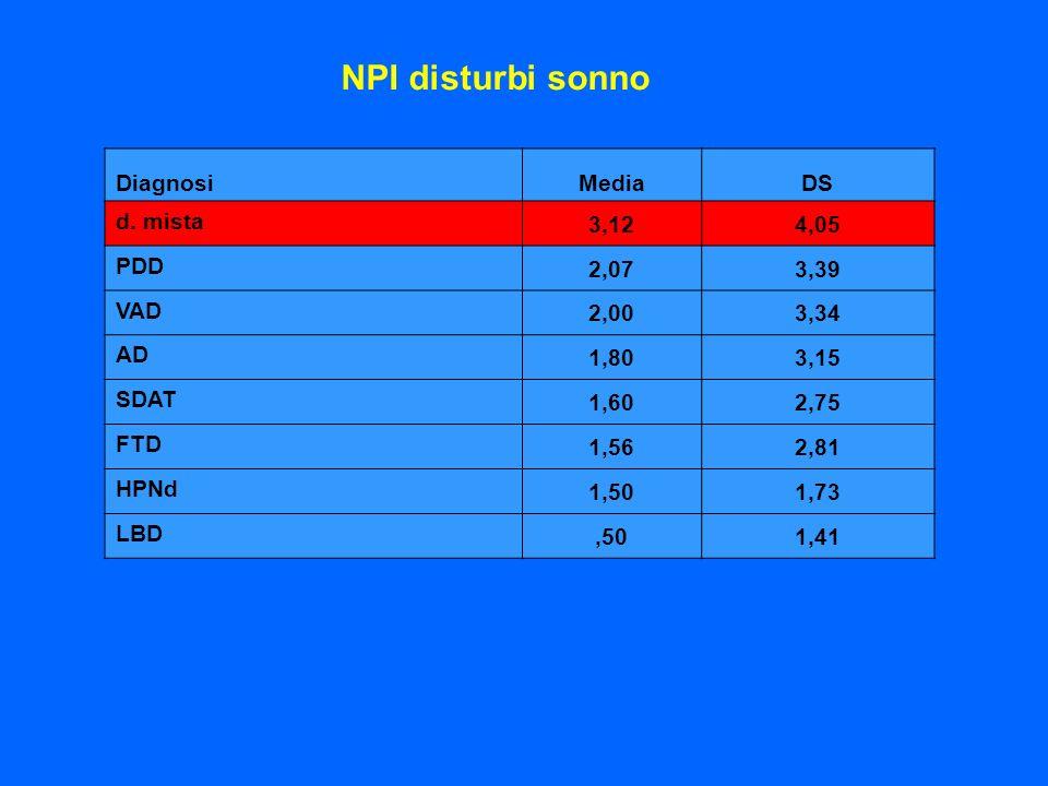 NPI disturbi sonno DiagnosiMediaDS d. mista 3,124,05 PDD 2,073,39 VAD 2,003,34 AD 1,803,15 SDAT 1,602,75 FTD 1,562,81 HPNd 1,501,73 LBD,501,41