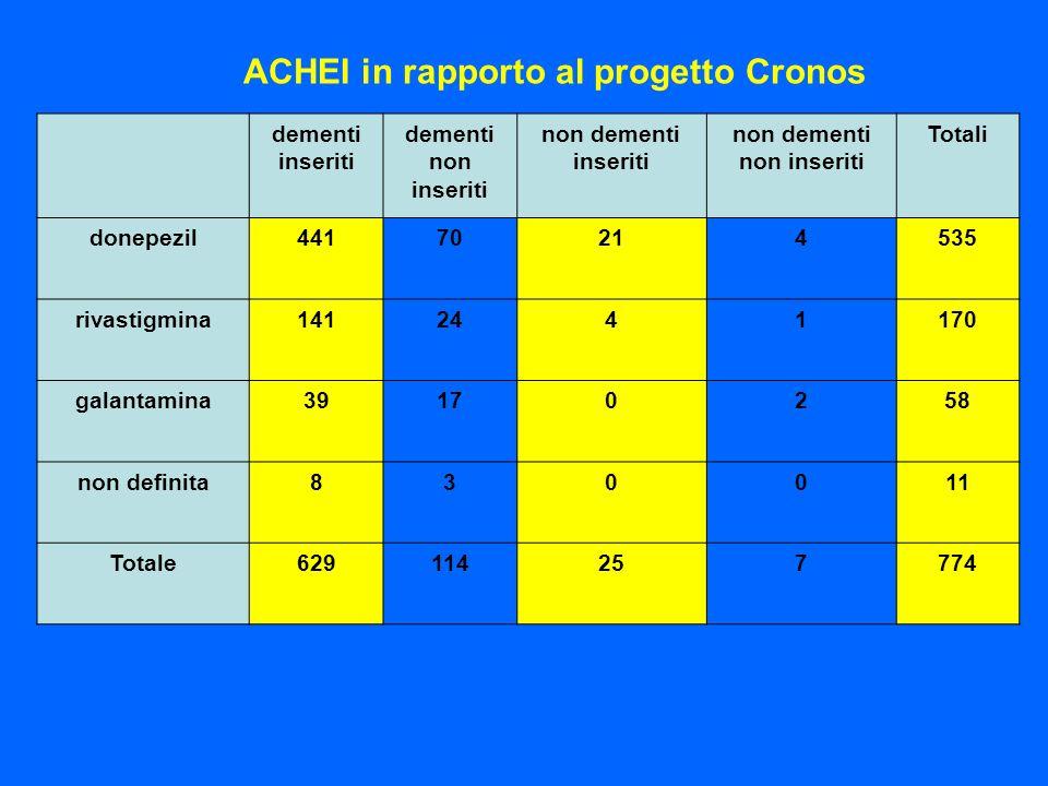 ACHEI in rapporto al progetto Cronos dementi inseriti dementi non inseriti non dementi inseriti non dementi non inseriti Totali donepezil44170214535 r