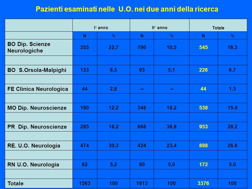 Pazienti esaminati nelle U.O. nei due anni della ricerca I° annoII° anno Totale N%N%N% BO Dip. Scienze Neurologiche 35522,719010,554516.3 BO S.Orsola-