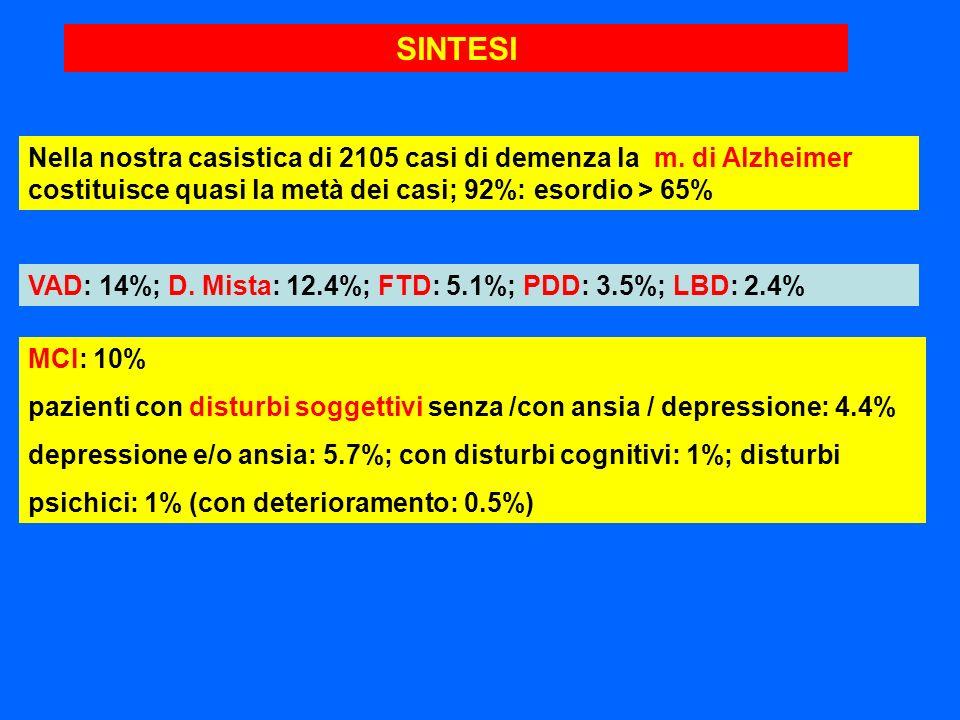 SINTESI Nella nostra casistica di 2105 casi di demenza la m. di Alzheimer costituisce quasi la metà dei casi; 92%: esordio > 65% VAD: 14%; D. Mista: 1