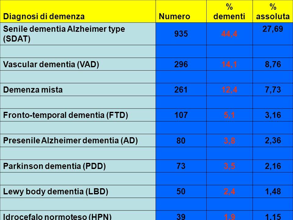 Diagnosi di demenza Numero % dementi % assoluta Senile dementia Alzheimer type (SDAT) 93544,4 27,69 Vascular dementia (VAD) 29614,1 8,76 Demenza mista