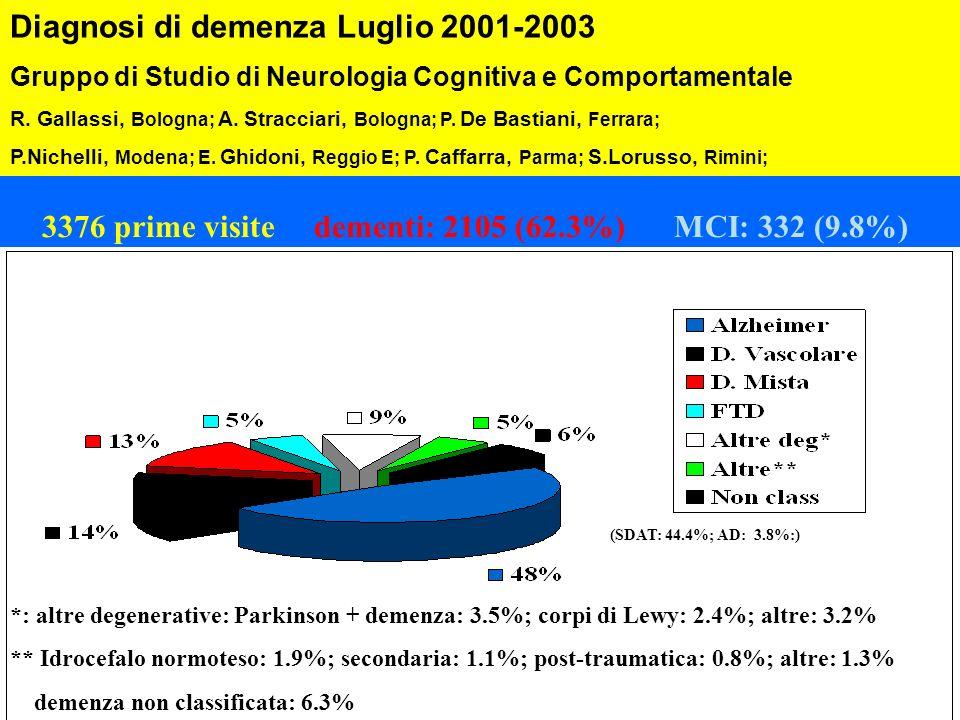 3376 prime visitedementi: 2105 (62.3%)MCI: 332 (9.8%) *: altre degenerative: Parkinson + demenza: 3.5%; corpi di Lewy: 2.4%; altre: 3.2% ** Idrocefalo
