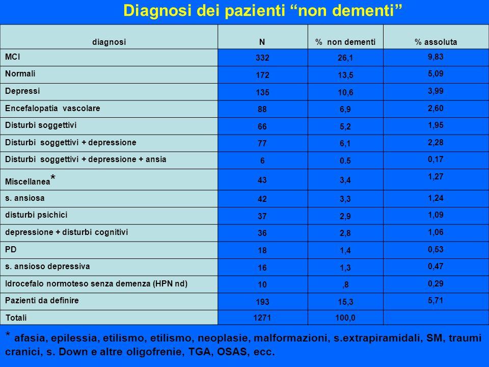 diagnosiN% non dementi % assoluta MCI 33226,1 9,83 Normali 17213,5 5,09 Depressi 13510,6 3,99 Encefalopatia vascolare 886,9 2,60 Disturbi soggettivi 6