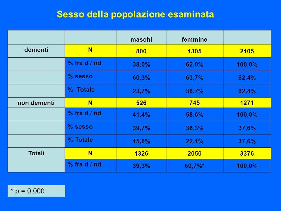 Sesso della popolazione esaminata maschifemmine dementiN 80013052105 % fra d / nd 38,0%62,0%100,0% % sesso 60,3%63,7%62,4% % Totale 23,7%38,7%62,4% no