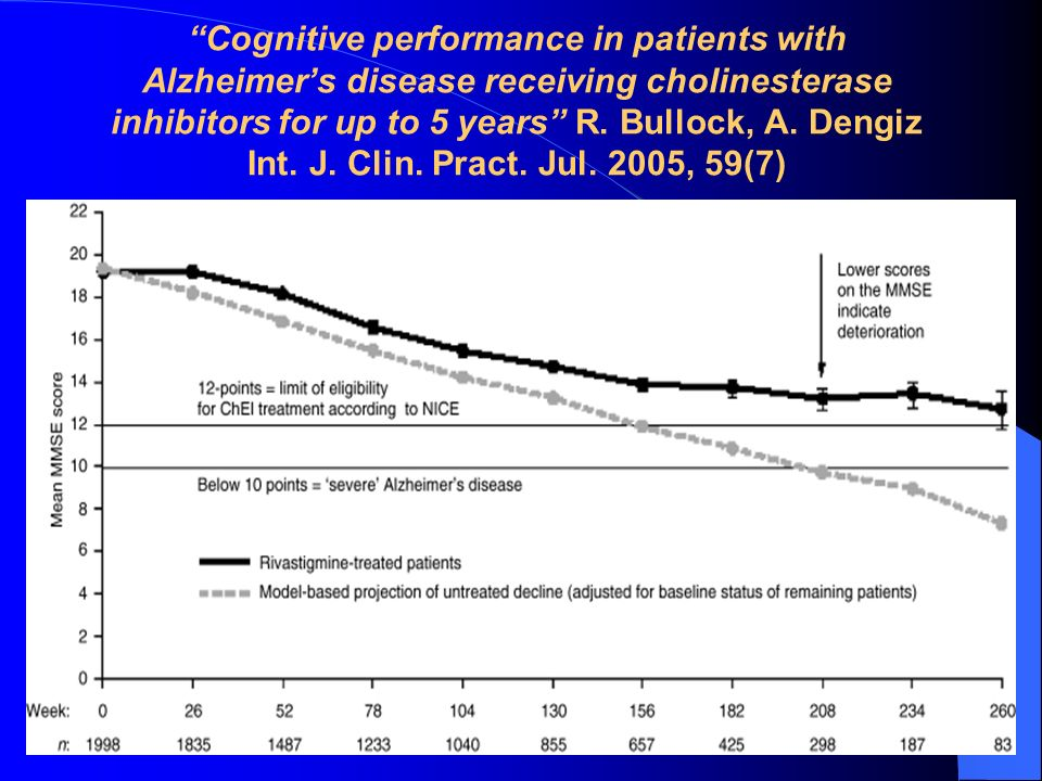 Cognitive performance in patients with Alzheimers disease receiving cholinesterase inhibitors for up to 5 years R. Bullock, A. Dengiz Int. J. Clin. Pr