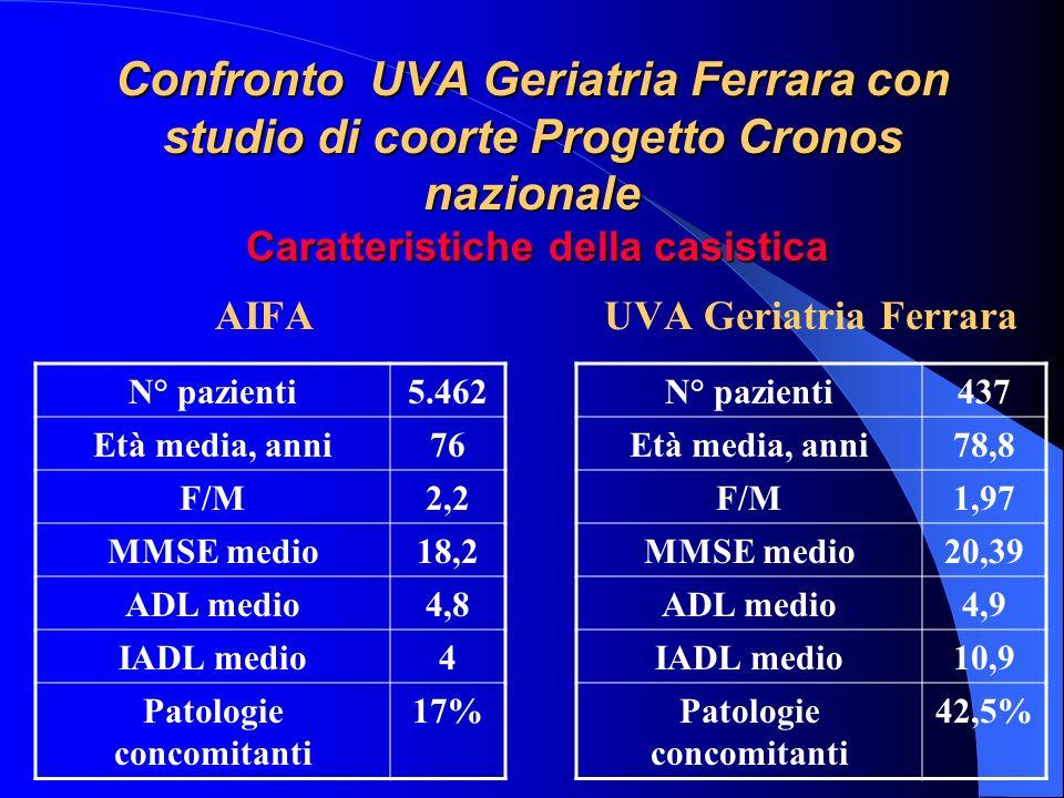 Confronto UVA Geriatria Ferrara con studio di coorte Progetto Cronos nazionale Caratteristiche della casistica AIFAUVA Geriatria Ferrara N° pazienti5.