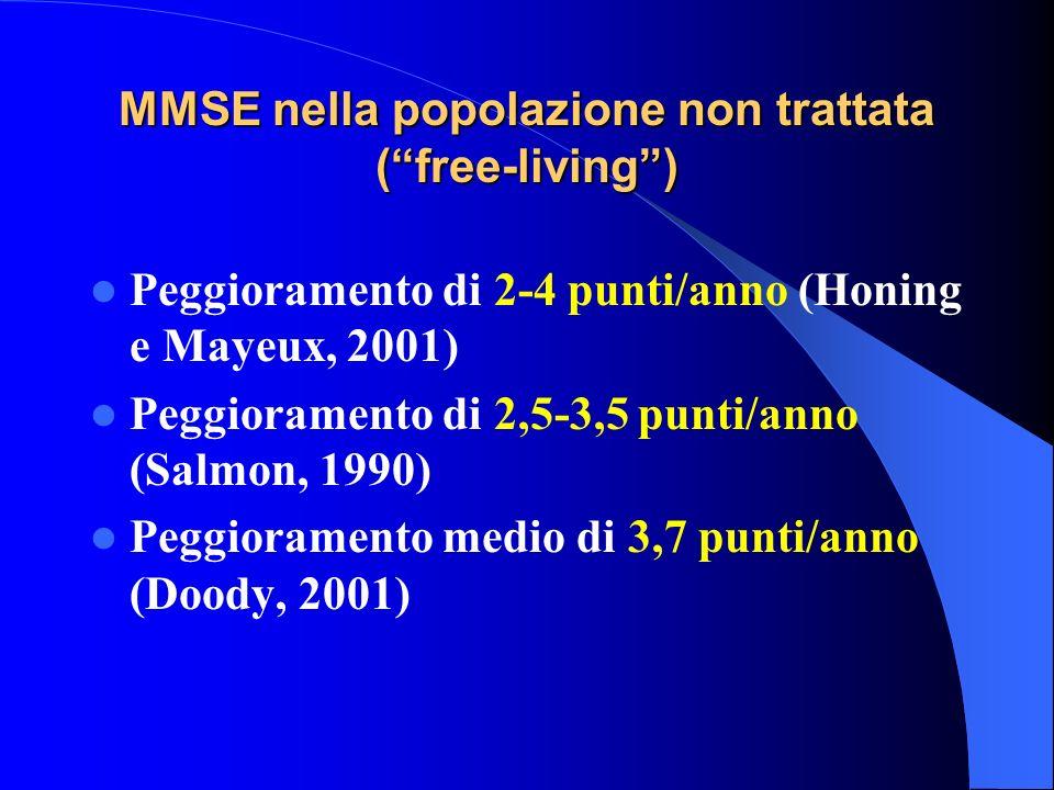 MMSE nella popolazione non trattata (free-living) Peggioramento di 2-4 punti/anno (Honing e Mayeux, 2001) Peggioramento di 2,5-3,5 punti/anno (Salmon,