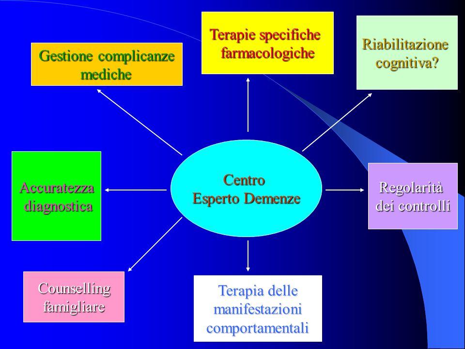 Centro Esperto Demenze Terapie specifiche farmacologiche Gestione complicanze mediche mediche Accuratezza diagnostica diagnostica Counsellingfamigliar