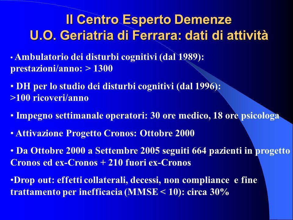 Il Centro Esperto Demenze U.O. Geriatria di Ferrara: dati di attività Ambulatorio dei disturbi cognitivi (dal 1989): prestazioni/anno: > 1300 DH per l