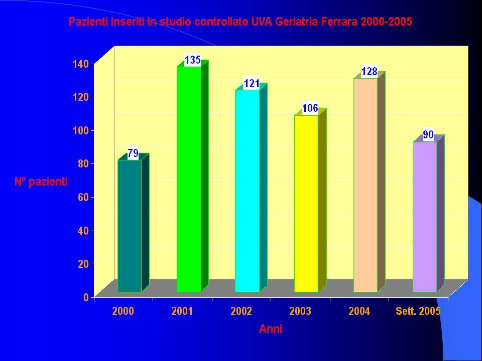 MMSE nella popolazione non trattata (free-living) Peggioramento di 2-4 punti/anno (Honing e Mayeux, 2001) Peggioramento di 2,5-3,5 punti/anno (Salmon, 1990) Peggioramento medio di 3,7 punti/anno (Doody, 2001)