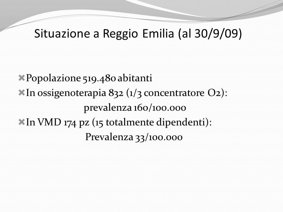 Situazione a Reggio Emilia (al 30/9/09) Popolazione 519.480 abitanti In ossigenoterapia 832 (1/3 concentratore O2): prevalenza 160/100.000 In VMD 174