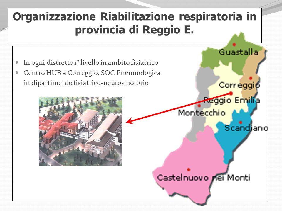 Organizzazione Riabilitazione respiratoria in provincia di Reggio E. In ogni distretto 1° livello in ambito fisiatrico Centro HUB a Correggio, SOC Pne