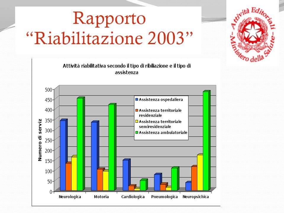 Trend pazienti riabilitazione respiratoria Ricoverati nel periodo 2003-2009 11 p.l.