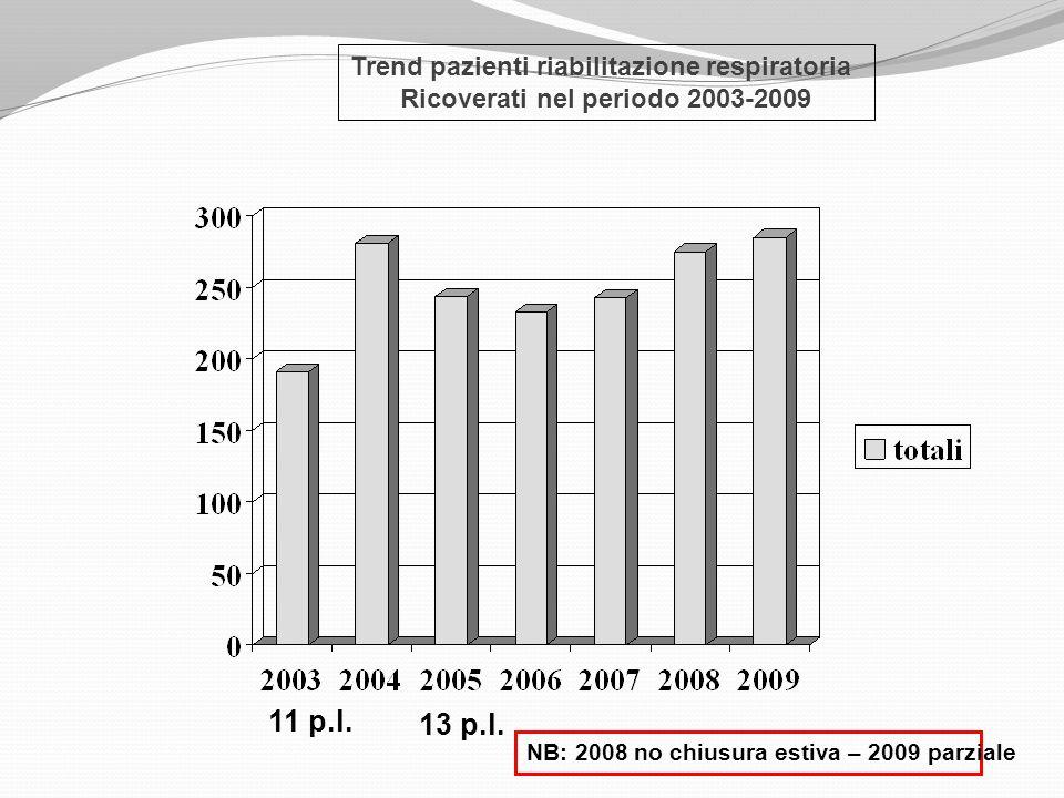 Trend pazienti riabilitazione respiratoria Ricoverati nel periodo 2003-2009 11 p.l. 13 p.l. NB: 2008 no chiusura estiva – 2009 parziale