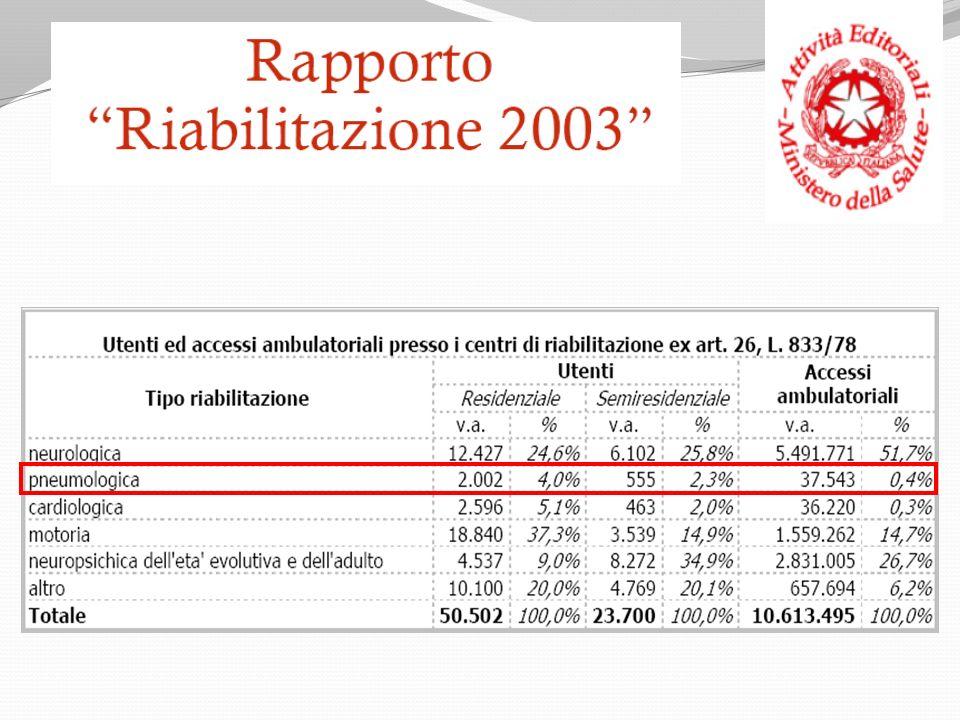 Trend pazienti riabilitazione cardio-respiratoria Ricoverati nel periodo 2003-2009 11 p.l. 13 p.l.