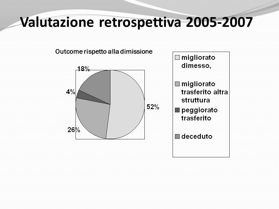 Outcome rispetto alla dimissione Valutazione retrospettiva 2005-2007