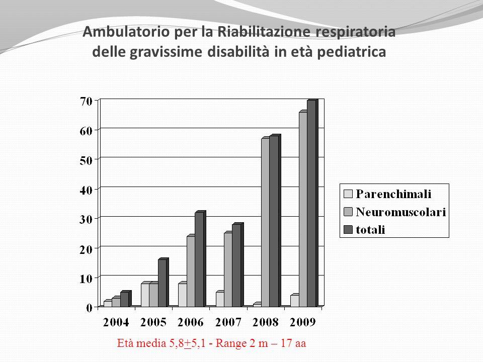 Ambulatorio per la Riabilitazione respiratoria delle gravissime disabilità in età pediatrica Età media 5,8+5,1 - Range 2 m – 17 aa