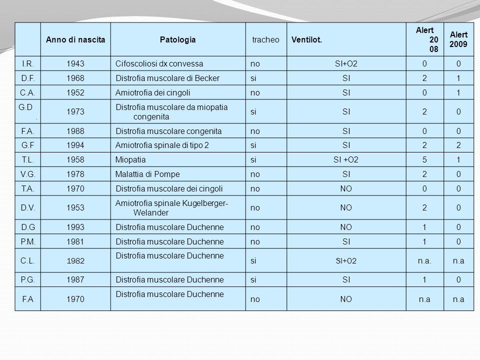 Anno di nascitaPatologiatracheoVentilot. Alert 20 08 Alert 2009 I.R.1943Cifoscoliosi dx convessanoSI+O200 D.F.1968Distrofia muscolare di BeckersiSI21