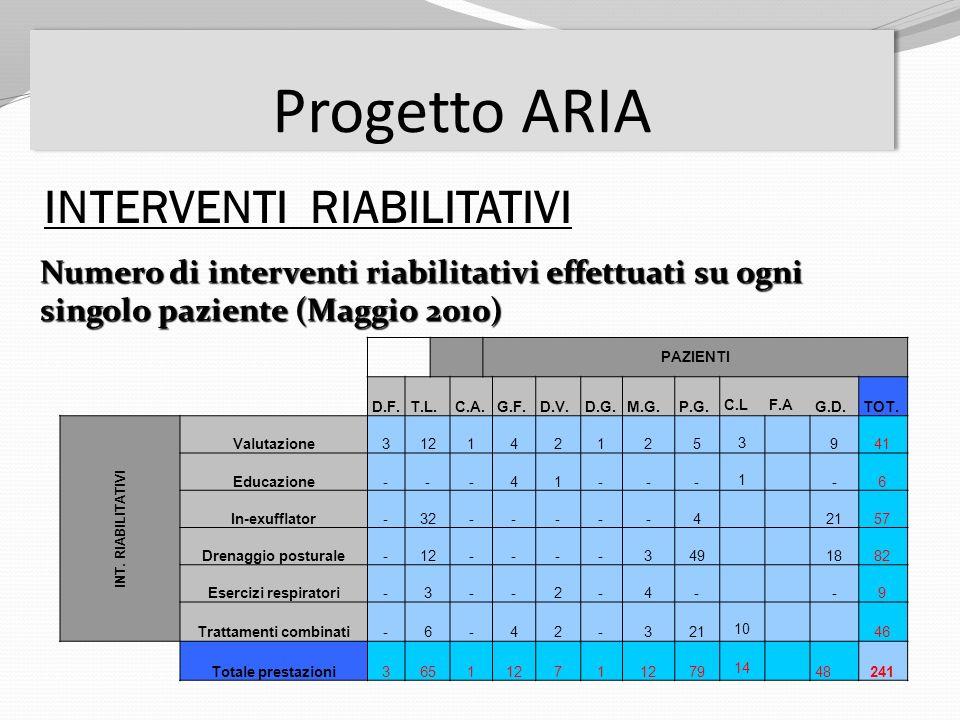 INTERVENTI RIABILITATIVI Numero di interventi riabilitativi effettuati su ogni singolo paziente (Maggio 2010) PAZIENTI D.F.T.L.C.A.G.F.D.V.D.G.M.G.P.G