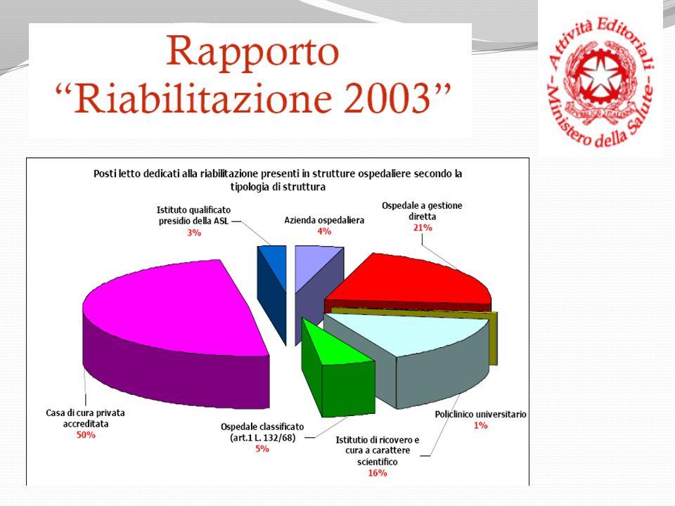 Provenienza tracheostomizzati o grave IR 2007-9 – da lista di attesa NB: non soddisfatto il 25 % delle richieste nel 2007-8, 23 % nel 2009