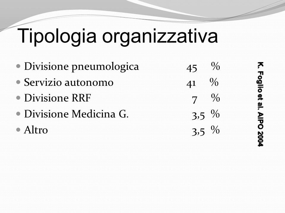 Tipologia organizzativa Divisione pneumologica 45 % Servizio autonomo 41 % Divisione RRF 7 % Divisione Medicina G. 3,5 % Altro 3,5 % K. Foglio et al.