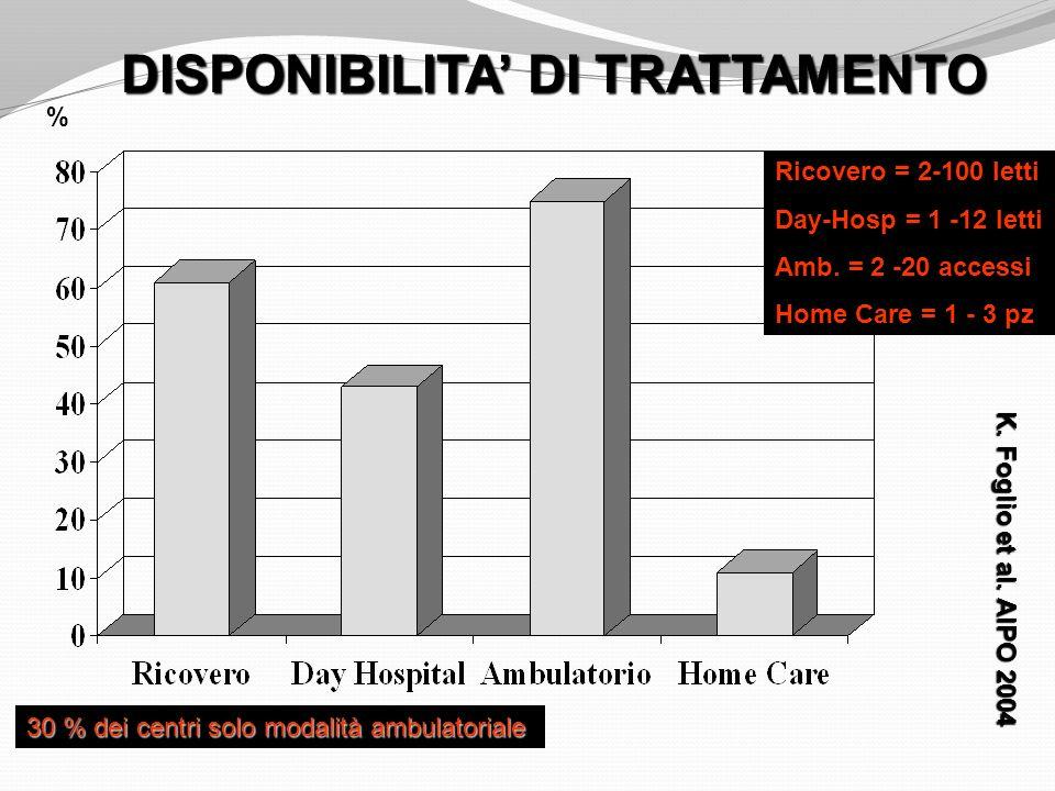 DISPONIBILITA DI TRATTAMENTO % Ricovero = 2-100 letti Day-Hosp = 1 -12 letti Amb. = 2 -20 accessi Home Care = 1 - 3 pz 30 % dei centri solo modalità a