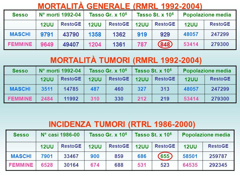MORTALITÀ GENERALE (RMRL 1992-2004) SessoN° morti 1992-04Tasso Gr.
