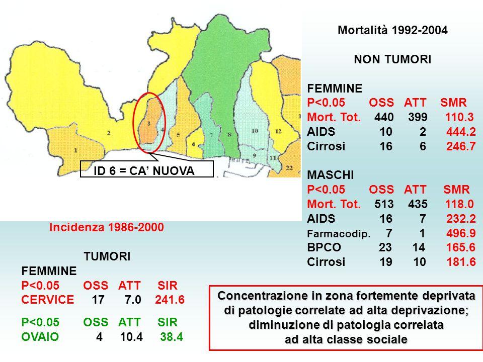 ID 6 = CA NUOVA Incidenza 1986-2000 TUMORI FEMMINE P<0.05 OSS ATT SIR CERVICE 17 7.0 241.6 P<0.05 OSS ATT SIR OVAIO 4 10.4 38.4 Mortalità 1992-2004 NON TUMORI FEMMINE P<0.05 OSS ATT SMR Mort.