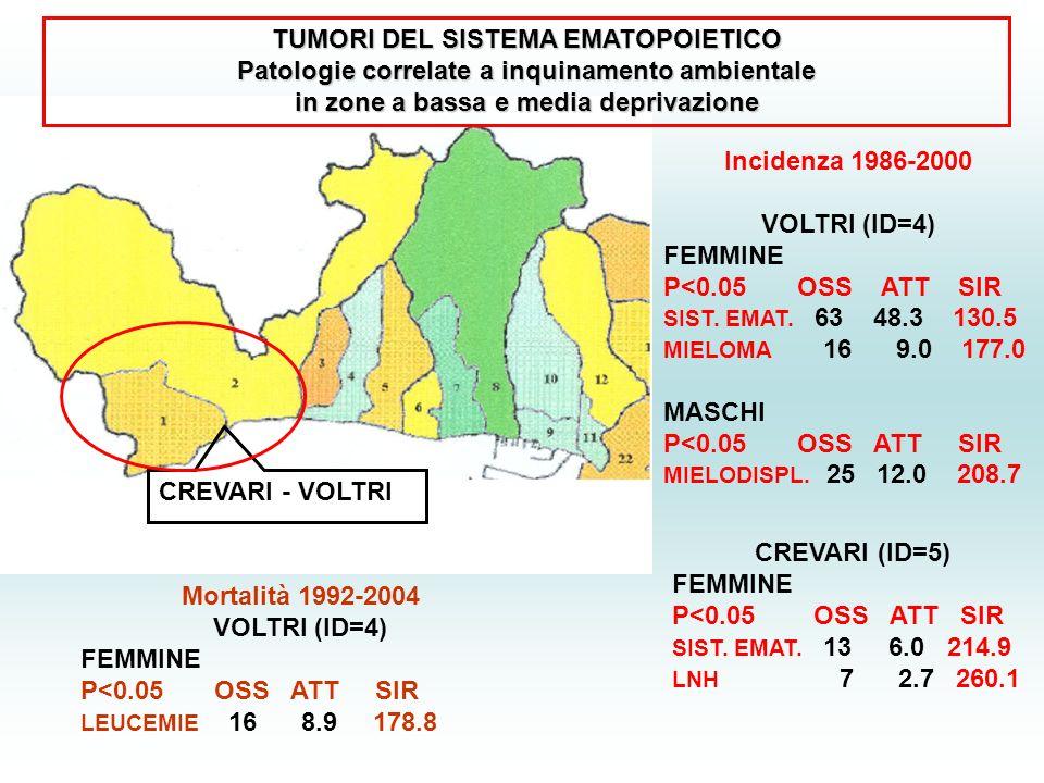 CREVARI (ID=5) FEMMINE P<0.05 OSS ATT SIR SIST.EMAT.