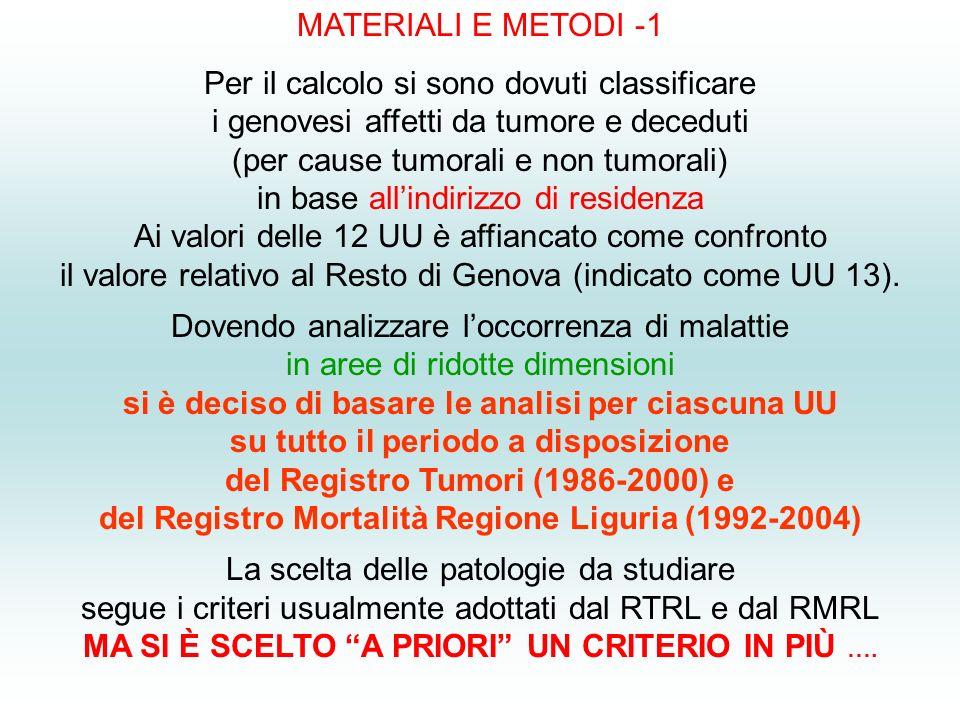 MATERIALI E METODI -1 Per il calcolo si sono dovuti classificare i genovesi affetti da tumore e deceduti (per cause tumorali e non tumorali) in base allindirizzo di residenza Ai valori delle 12 UU è affiancato come confronto il valore relativo al Resto di Genova (indicato come UU 13).