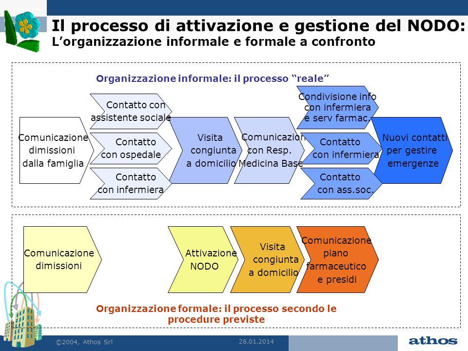 28.01.2014 ©2004, Athos Srl Il processo di attivazione e gestione del NODO: Lorganizzazione informale e formale a confronto Organizzazione informale: