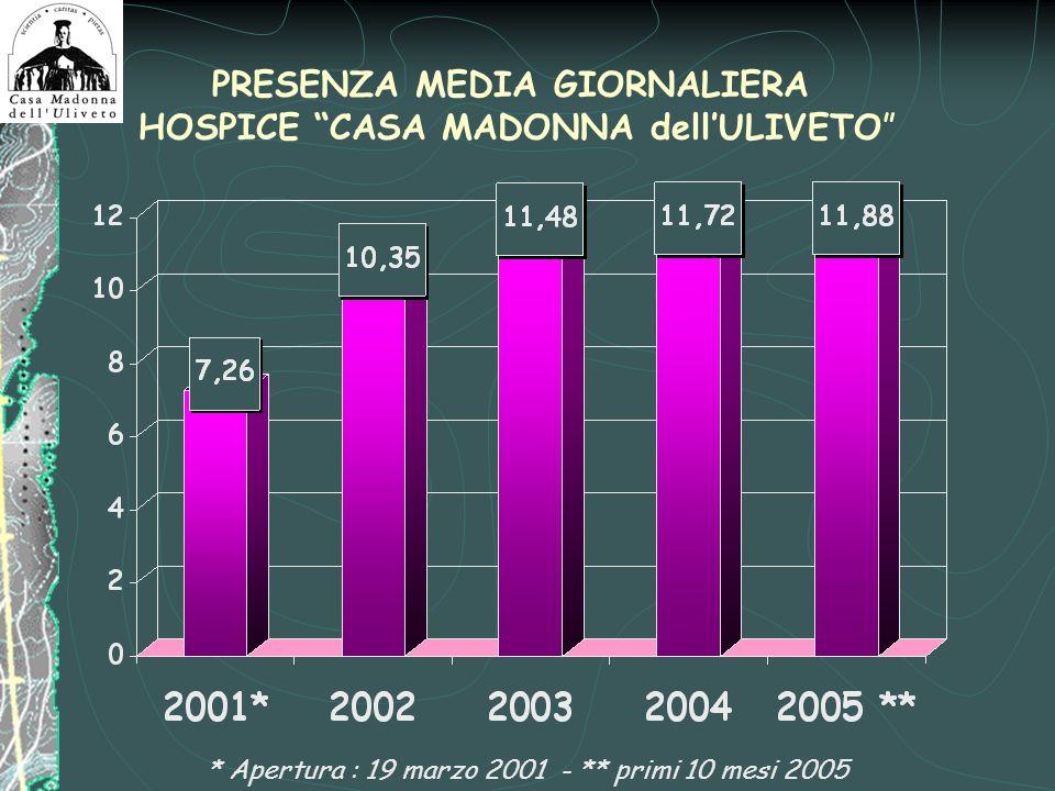 PRESENZA MEDIA GIORNALIERA HOSPICE CASA MADONNA dellULIVETO * Apertura : 19 marzo 2001 - ** primi 10 mesi 2005