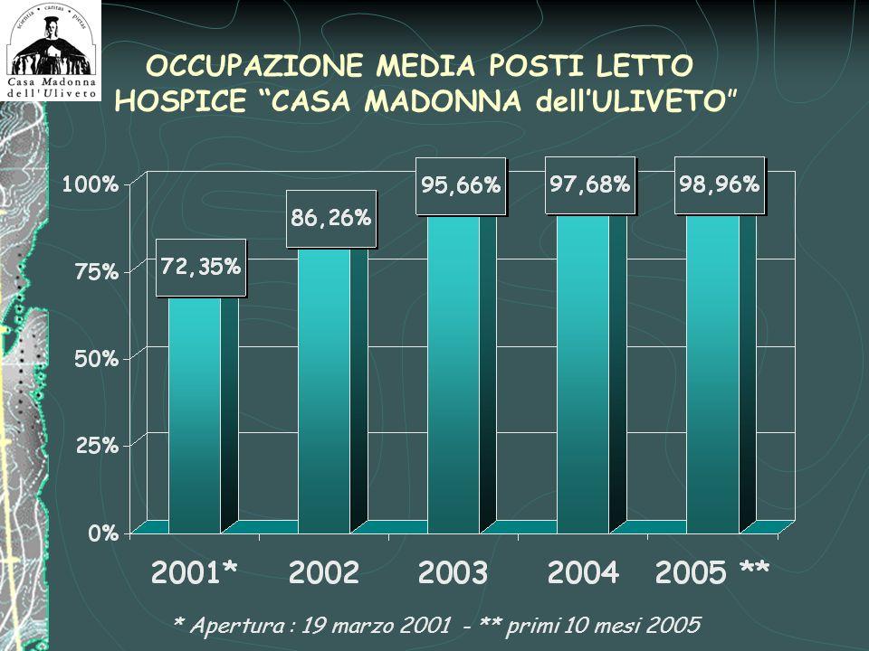 OCCUPAZIONE MEDIA POSTI LETTO HOSPICE CASA MADONNA dellULIVETO * Apertura : 19 marzo 2001 - ** primi 10 mesi 2005