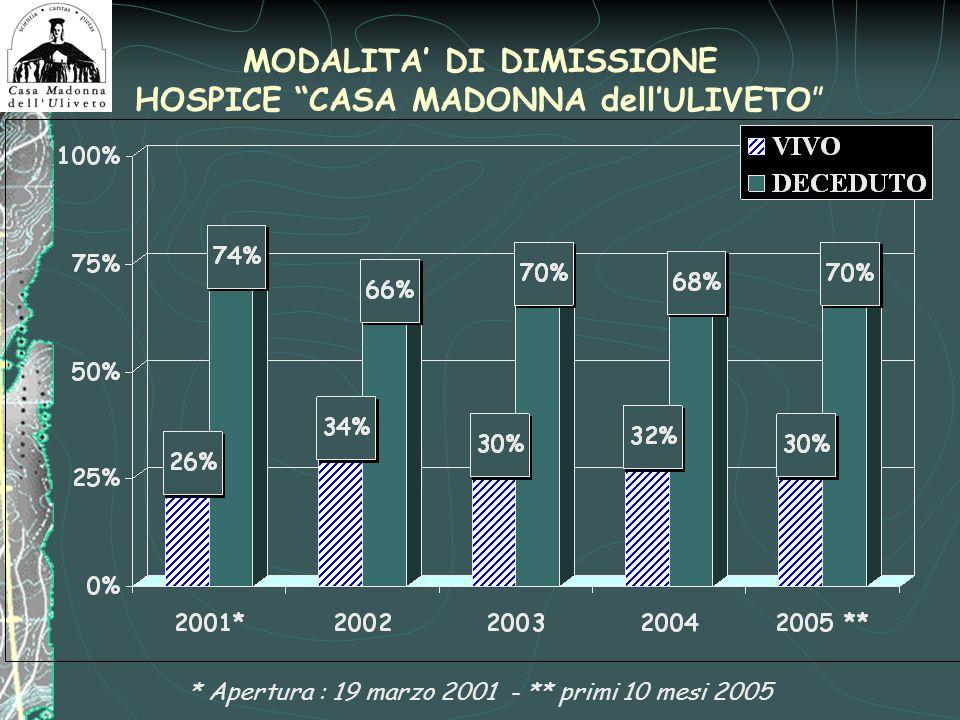 MODALITA DI DIMISSIONE HOSPICE CASA MADONNA dellULIVETO * Apertura : 19 marzo 2001 - ** primi 10 mesi 2005