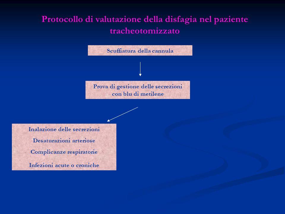 Protocollo di valutazione della disfagia nel paziente tracheotomizzato Scuffiatura della cannula Prova di gestione delle secrezioni con blu di metilen